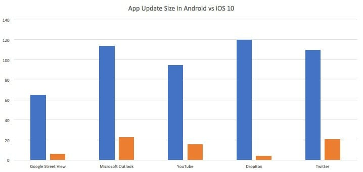 App Update Size in Android vs iOS 10